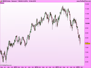 IBEX35 Index
