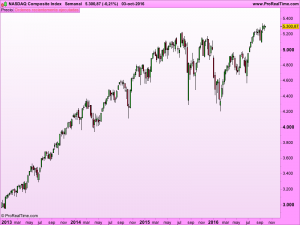 nasdaq-composite-index
